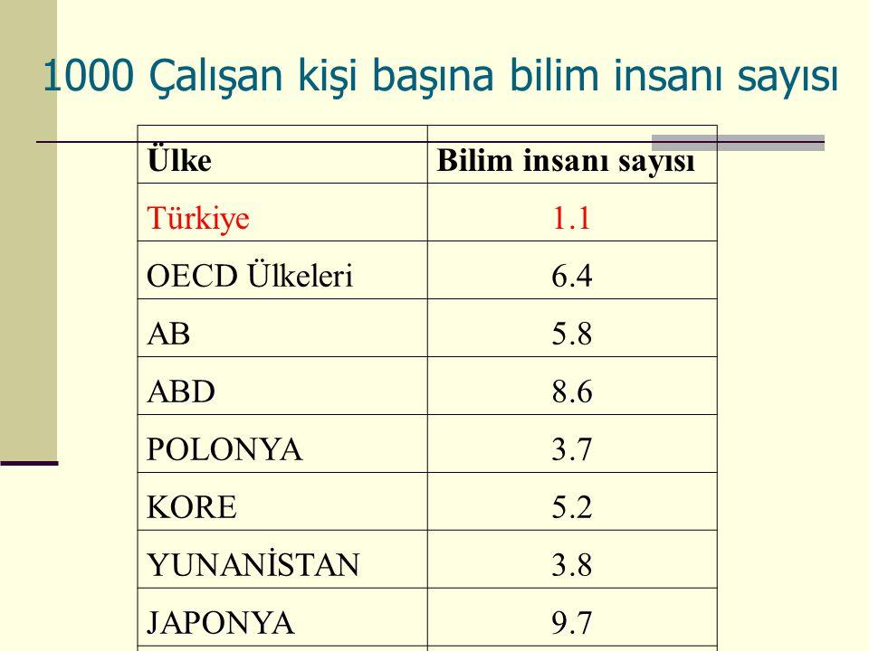 1000 Çalışan kişi başına bilim insanı sayısı ÜlkeBilim insanı sayısı Türkiye1.1 OECD Ülkeleri6.4 AB5.8 ABD8.6 POLONYA3.7 KORE5.2 YUNANİSTAN3.8 JAPONYA9.7 İSPANYA4.9