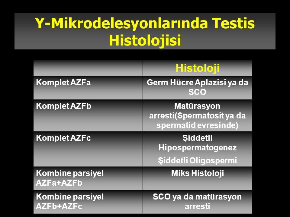 Y-Mikrodelesyonlarında Testis Histolojisi Histoloji Komplet AZFaGerm Hücre Aplazisi ya da SCO Komplet AZFbMatürasyon arresti(Spermatosit ya da spermat