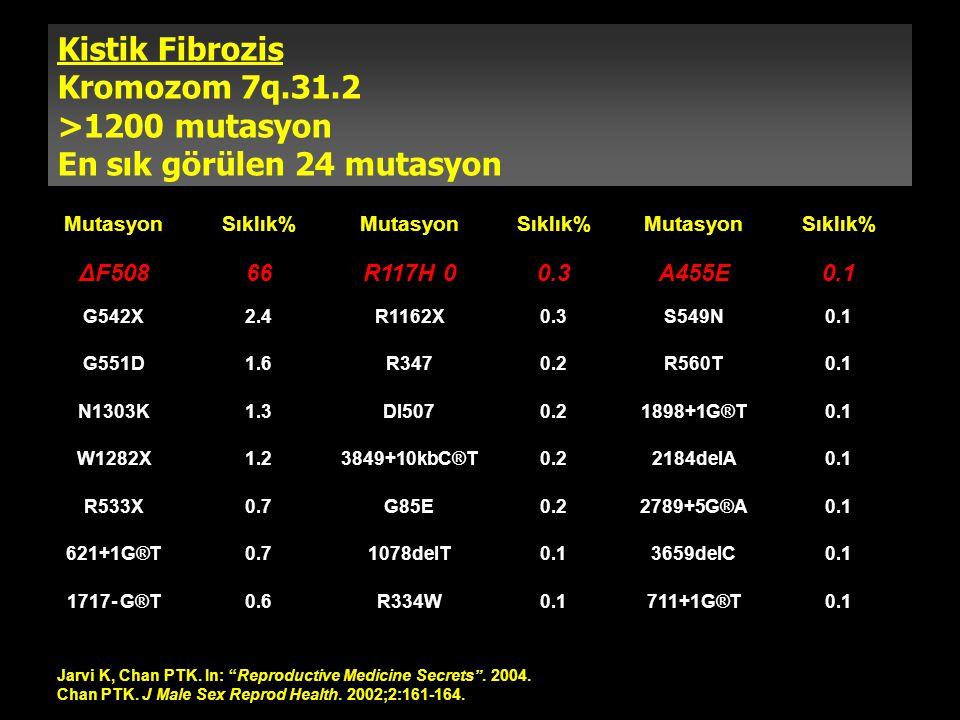 Kistik Fibrozis Kromozom 7q.31.2 >1200 mutasyon En sık görülen 24 mutasyon MutasyonSıklık%MutasyonSıklık%MutasyonSıklık% ΔF50866R117H 00.3A455E0.1 G54