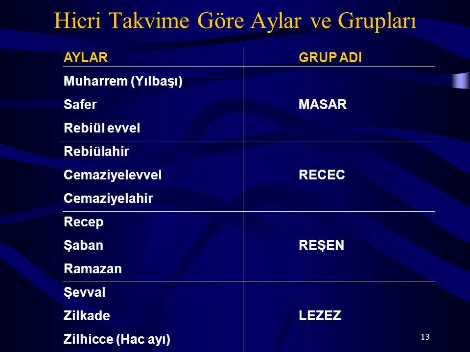 13 Hicri Takvime Göre Aylar ve Grupları AYLARGRUP ADI Muharrem (Yılbaşı) SaferMASAR Rebiül evvel Rebiülahir CemaziyelevvelRECEC Cemaziyelahir Recep Şa