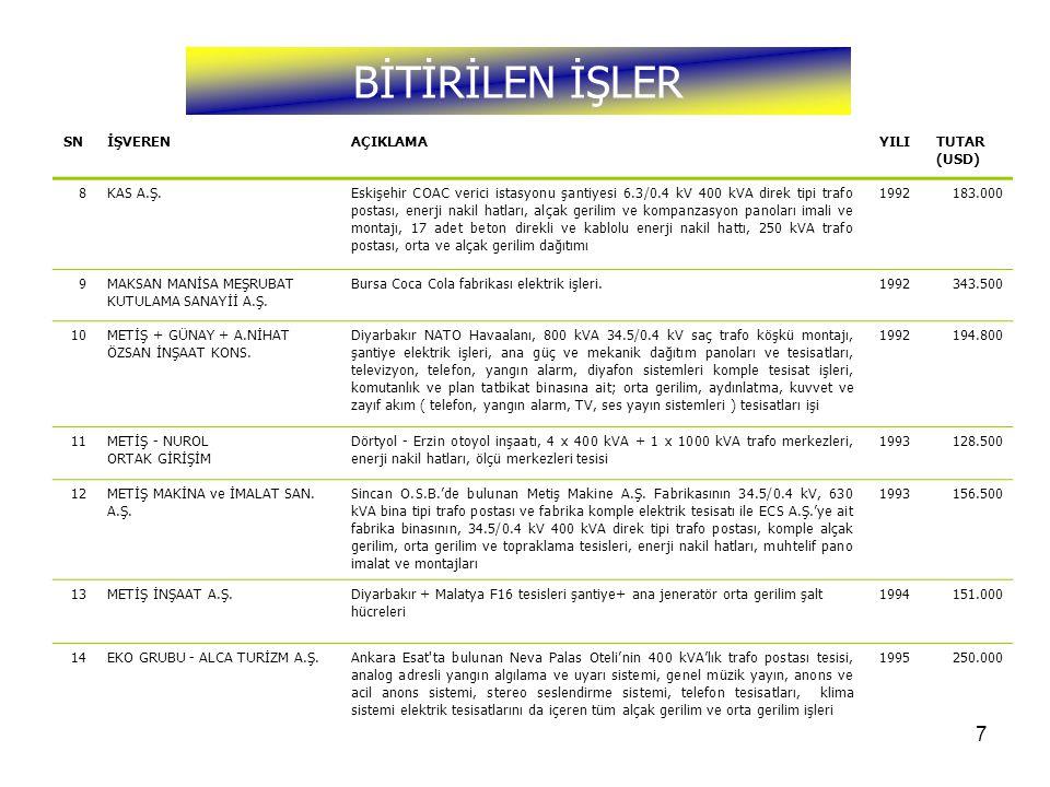 7 BİTİRİLEN İŞLER SNİŞVERENAÇIKLAMAYILITUTAR (USD) 8KAS A.Ş.Eskişehir COAC verici istasyonu şantiyesi 6.3/0.4 kV 400 kVA direk tipi trafo postası, ene