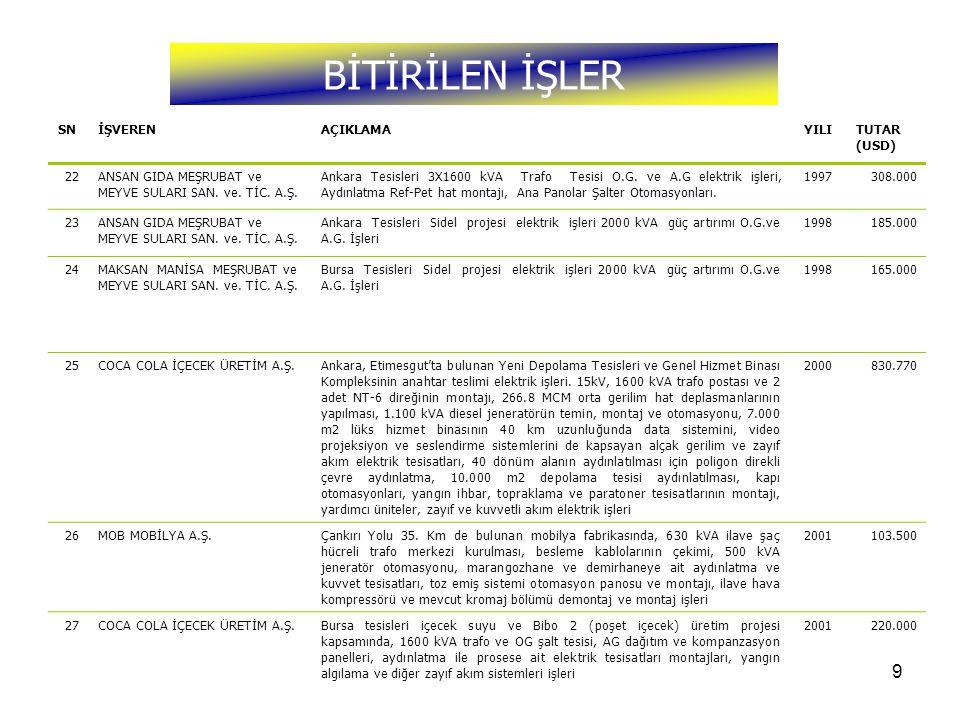 9 BİTİRİLEN İŞLER SNİŞVERENAÇIKLAMAYILITUTAR (USD) 22ANSAN GIDA MEŞRUBAT ve MEYVE SULARI SAN. ve. TİC. A.Ş. Ankara Tesisleri 3X1600 kVA Trafo Tesisi O