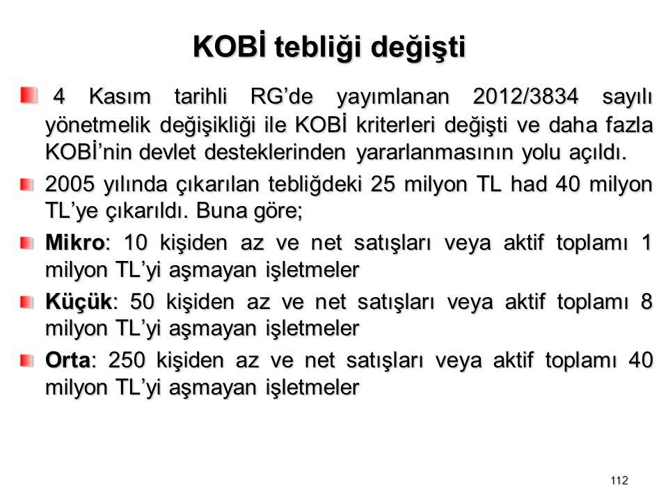 KOBİ tebliği değişti 4 Kasım tarihli RG'de yayımlanan 2012/3834 sayılı yönetmelik değişikliği ile KOBİ kriterleri değişti ve daha fazla KOBİ'nin devlet desteklerinden yararlanmasının yolu açıldı.