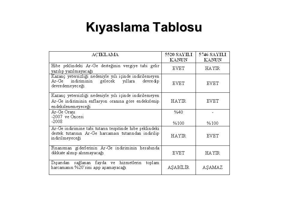 Yurt Dışında Yararlanılan ve Türkiye'de Yerleşmiş Olmayan Kişilere Verilen Hizmetlerde %50 Kazanç İndirimi 6322 sayılı Kanun ile KVK'nun 5/1.