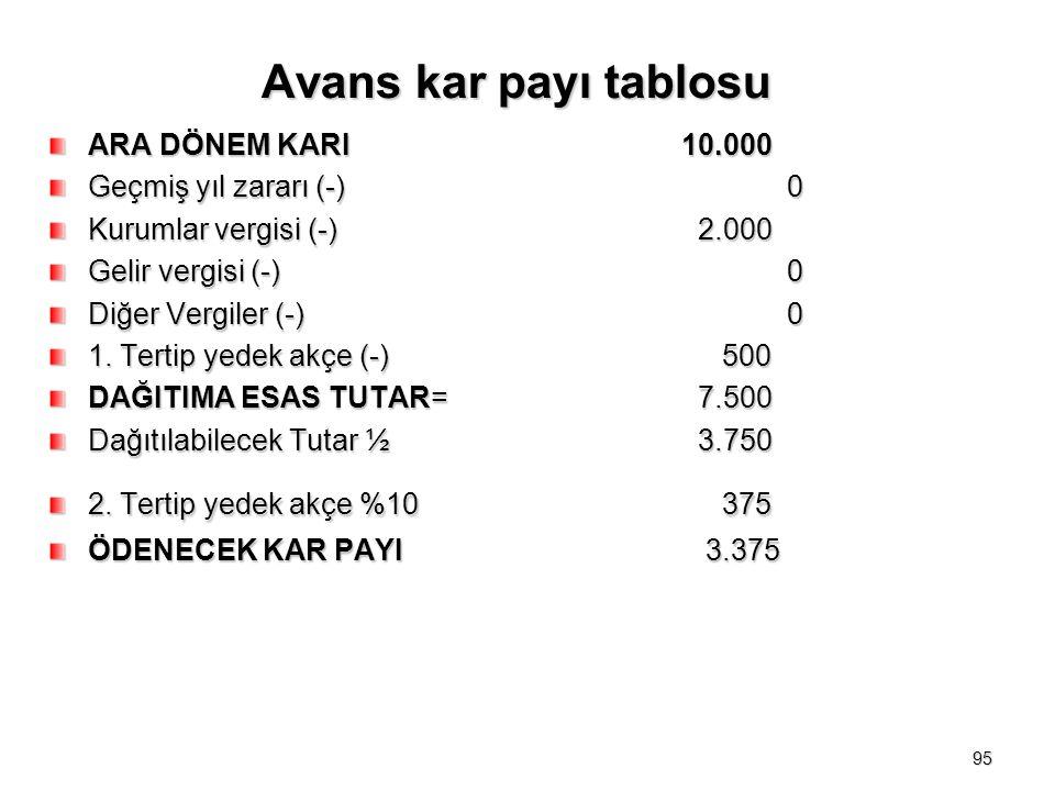 Avans kar payı tablosu ARA DÖNEM KARI10.000 Geçmiş yıl zararı (-)0 Kurumlar vergisi (-) 2.000 Gelir vergisi (-)0 Diğer Vergiler (-)0 1.