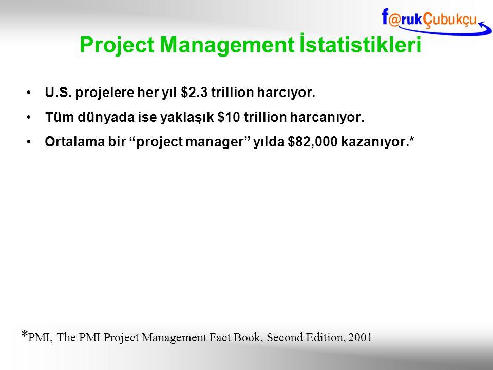 """Project Management İstatistikleri U.S. projelere her yıl $2.3 trillion harcıyor. Tüm dünyada ise yaklaşık $10 trillion harcanıyor. Ortalama bir """"proje"""