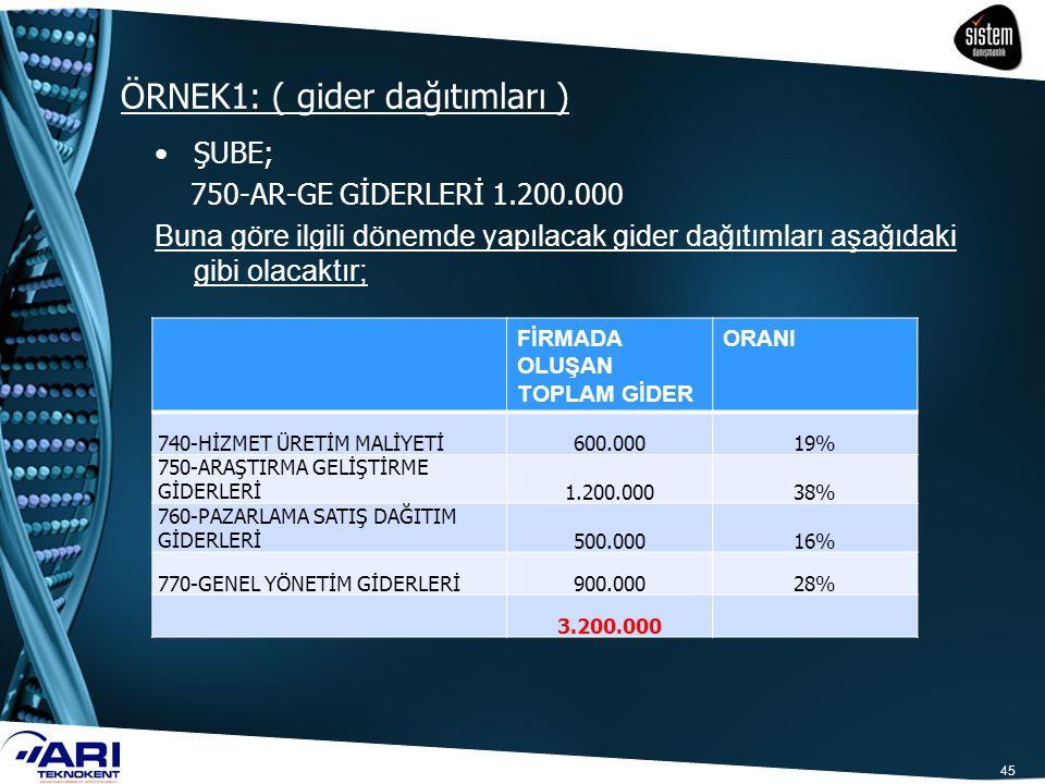 ÖRNEK1: ( gider dağıtımları ) 45 ŞUBE; 750-AR-GE GİDERLERİ 1.200.000 Buna göre ilgili dönemde yapılacak gider dağıtımları aşağıdaki gibi olacaktır; Fİ