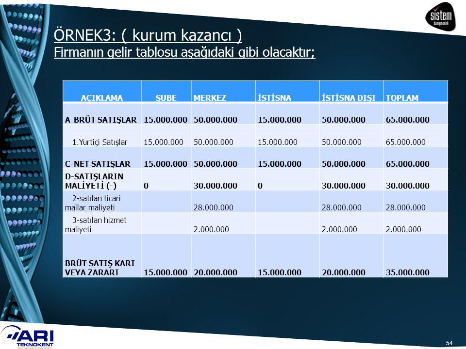 ÖRNEK3: ( kurum kazancı ) Firmanın gelir tablosu aşağıdaki gibi olacaktır; 54 AÇIKLAMAŞUBEMERKEZİSTİSNAİSTİSNA DIŞITOPLAM A-BRÜT SATIŞLAR15.000.00050.