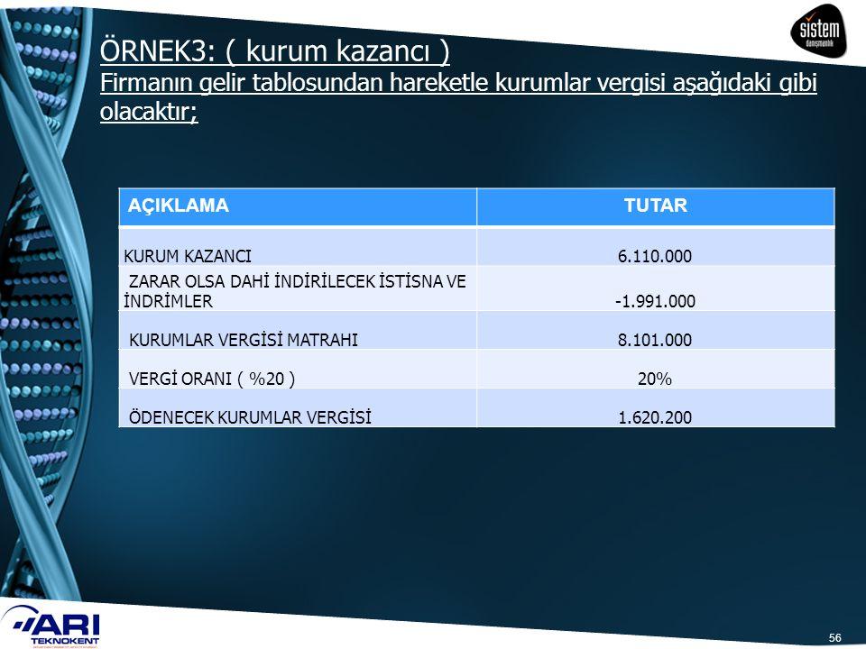ÖRNEK3: ( kurum kazancı ) Firmanın gelir tablosundan hareketle kurumlar vergisi aşağıdaki gibi olacaktır; 56 AÇIKLAMATUTAR KURUM KAZANCI6.110.000 ZARA
