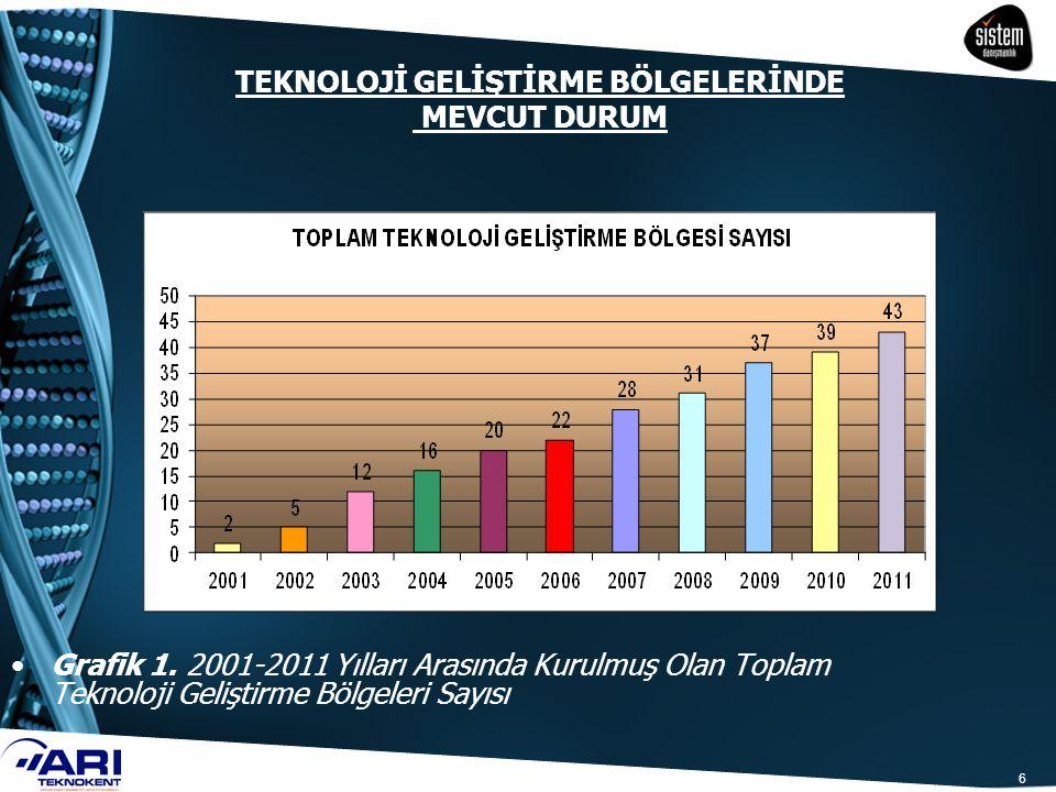 6 TEKNOLOJİ GELİŞTİRME BÖLGELERİNDE MEVCUT DURUM Grafik 1. 2001-2011 Yılları Arasında Kurulmuş Olan Toplam Teknoloji Geliştirme Bölgeleri Sayısı