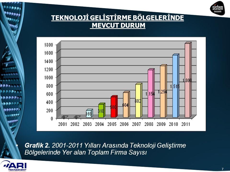 7 Grafik 2. 2001-2011 Yılları Arasında Teknoloji Geliştirme Bölgelerinde Yer alan Toplam Firma Sayısı TEKNOLOJİ GELİŞTİRME BÖLGELERİNDE MEVCUT DURUM