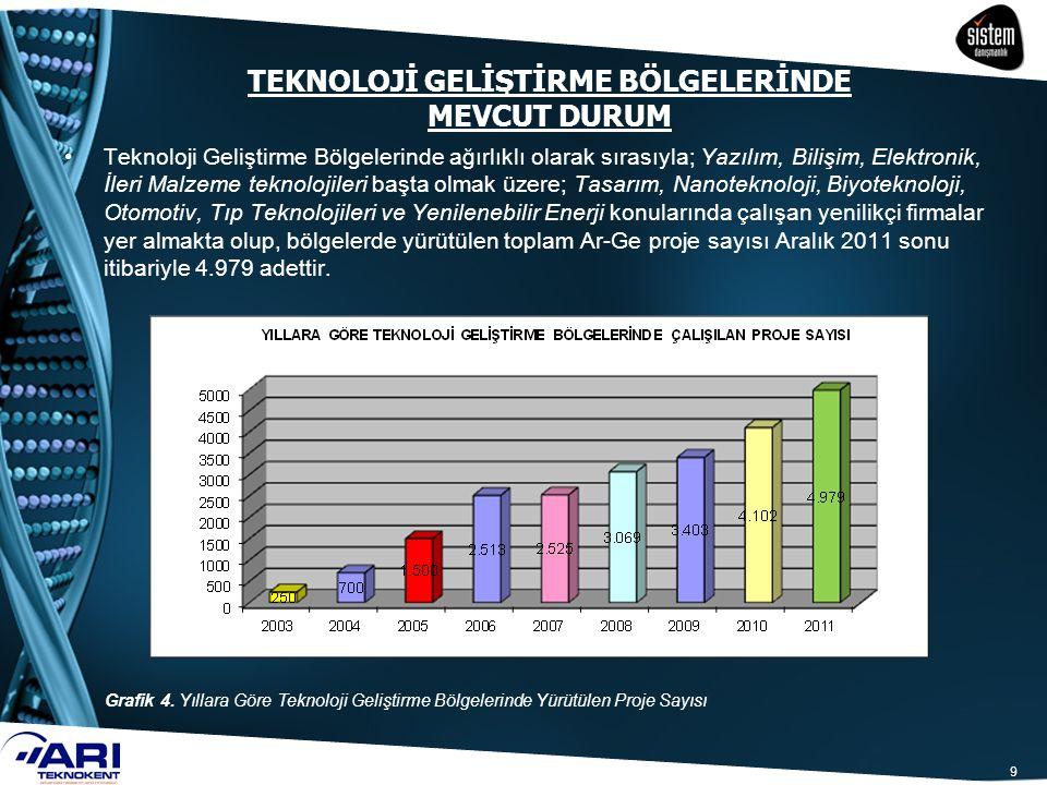60 SGK İşveren Hissesi Desteği 31 Temmuz 2008 tarihinde resmi gazete yayımlanan ve genel olarak 01 Ağustos 2008 tarihinden itibaren yürürlüğe giren 5746 sayılı AR-GE Faaliyetlerinin Desteklenmesi Hakkındaki Kanun'un, 3.maddesi ile Teknoloji Geliştirme Bölgeleri Kanununun geçici 2 nci maddesi uyarınca ücreti gelir vergisinden istisna olan personelin; bu çalışmaları karşılığında elde ettikleri ücretleri üzerinden hesaplanan sigorta primi işveren hissesinin yarısı, her bir çalışan için beş yıl süreyle Maliye Bakanlığı bütçesine konulacak ödenekten karşılanacağı hüküm altına alınmıştır.