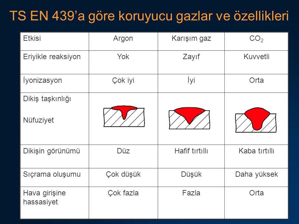 26 TS EN 439'a göre koruyucu gazlar ve özellikleri EtkisiArgonKarışım gazCO 2 Eriyikle reaksiyonYokZayıfKuvvetli İyonizasyonÇok iyiİyiOrta Dikiş taşkınlığı Nüfuziyet Dikişin görünümüDüzHafif tırtıllıKaba tırtıllı Sıçrama oluşumuÇok düşükDüşükDaha yüksek Hava girişine hassasiyet Çok fazlaFazlaOrta