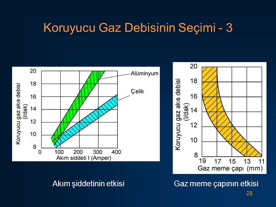28 Koruyucu Gaz Debisinin Seçimi - 3 Akım şiddetinin etkisi Gaz meme çapının etkisi