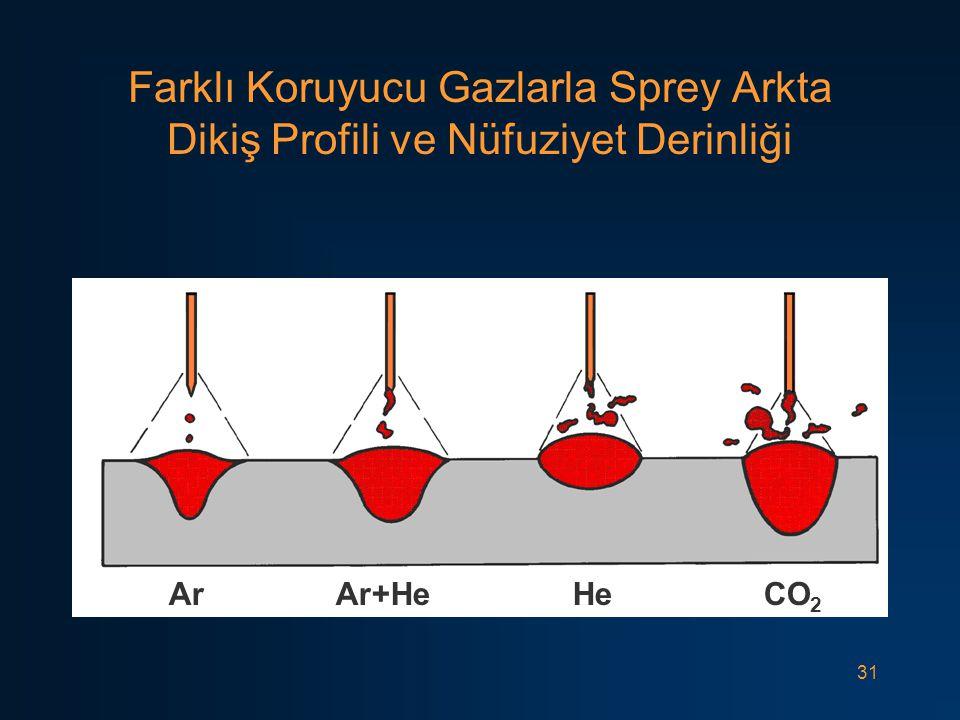 31 Farklı Koruyucu Gazlarla Sprey Arkta Dikiş Profili ve Nüfuziyet Derinliği Ar Ar+He He CO 2
