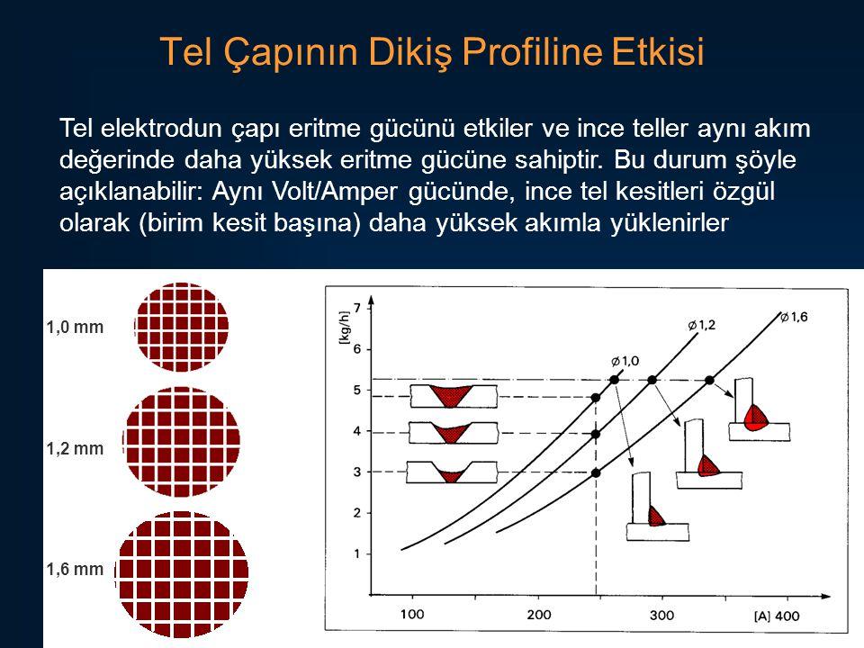 62 Tel Çapının Dikiş Profiline Etkisi Tel elektrodun çapı eritme gücünü etkiler ve ince teller aynı akım değerinde daha yüksek eritme gücüne sahiptir.