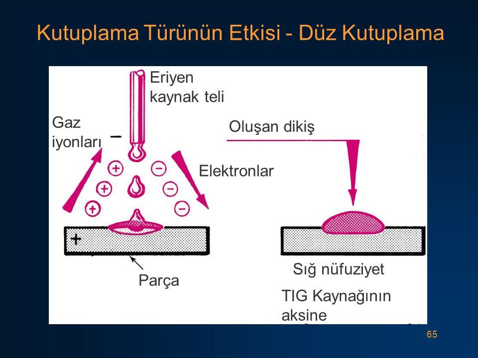 65 Kutuplama Türünün Etkisi - Düz Kutuplama Eriyen kaynak teli Oluşan dikiş Elektronlar Parça Gaz iyonları Sığ nüfuziyet TIG Kaynağının aksine