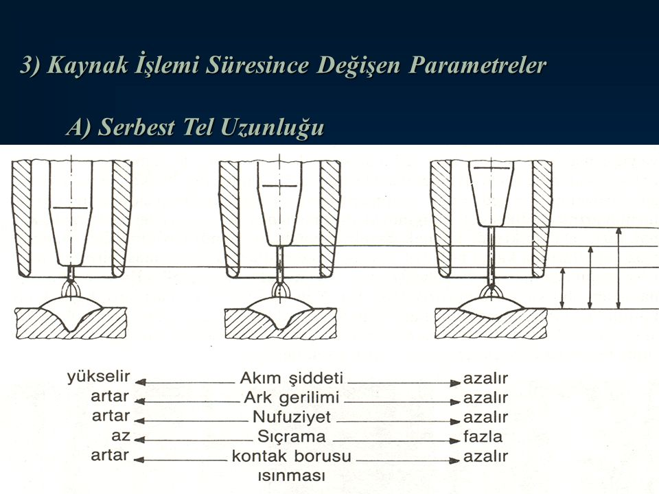 72 3) Kaynak İşlemi Süresince Değişen Parametreler A) Serbest Tel Uzunluğu