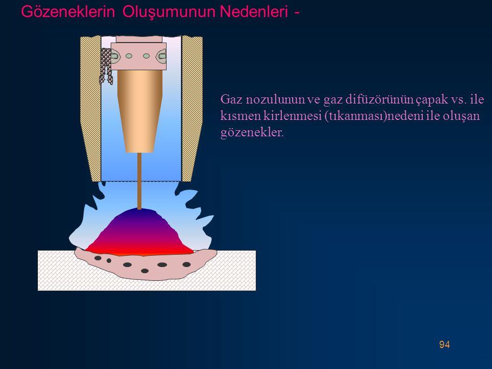 94 Gaz nozulunun ve gaz difüzörünün çapak vs.