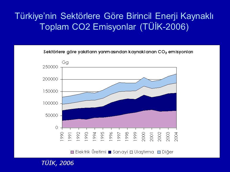 TÜİK, 2006 Türkiye'nin Sektörlere Göre Birincil Enerji Kaynaklı Toplam CO2 Emisyonlar (TÜİK-2006)