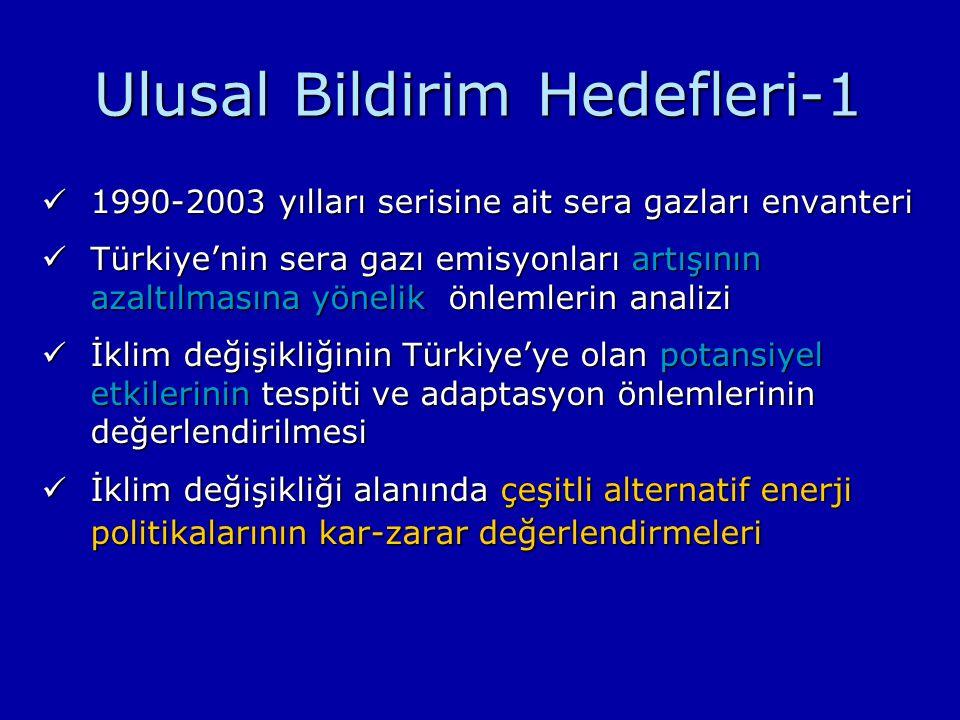 Ulusal Bildirim Hedefleri-1 1990-2003 yılları serisine ait sera gazları envanteri 1990-2003 yılları serisine ait sera gazları envanteri Türkiye'nin sera gazı emisyonları artışının azaltılmasına yönelik önlemlerin analizi Türkiye'nin sera gazı emisyonları artışının azaltılmasına yönelik önlemlerin analizi İklim değişikliğinin Türkiye'ye olan potansiyel etkilerinin tespiti ve adaptasyon önlemlerinin değerlendirilmesi İklim değişikliğinin Türkiye'ye olan potansiyel etkilerinin tespiti ve adaptasyon önlemlerinin değerlendirilmesi İklim değişikliği alanında çeşitli alternatif enerji politikalarının kar-zarar değerlendirmeleri İklim değişikliği alanında çeşitli alternatif enerji politikalarının kar-zarar değerlendirmeleri
