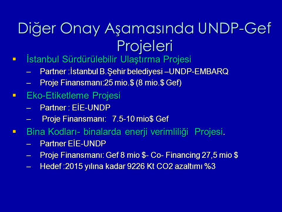 Diğer Onay Aşamasında UNDP-Gef Projeleri  İstanbul Sürdürülebilir Ulaştırma Projesi –Partner :İstanbul B.Şehir belediyesi –UNDP-EMBARQ –Proje Finansmanı:25 mio.$ (8 mio.$ Gef)  Eko-Etiketleme Projesi –Partner : EİE-UNDP – Proje Finansmanı: 7.5-10 mio$ Gef  Bina Kodları- binalarda enerji verimliliği Projesi.