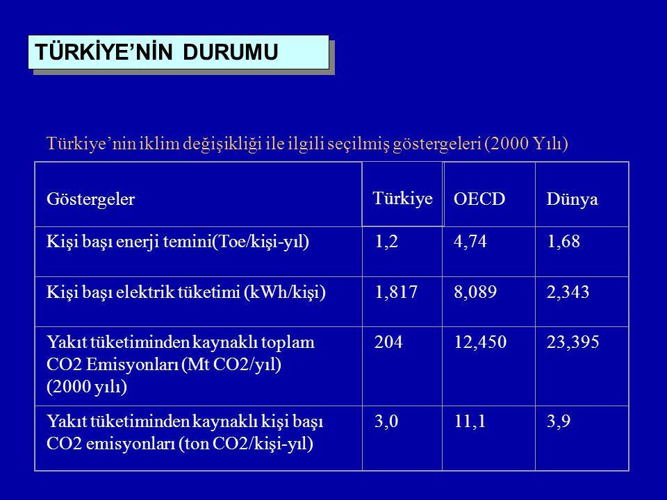 Türkiye'nin iklim değişikliği ile ilgili seçilmiş göstergeleri (2000 Yılı) GöstergelerOECDDünya Kişi başı enerji temini(Toe/kişi-yıl)1,24,741,68 Kişi başı elektrik tüketimi (kWh/kişi)1,8178,0892,343 Yakıt tüketiminden kaynaklı toplam CO2 Emisyonları (Mt CO2/yıl) (2000 yılı) 20412,45023,395 Yakıt tüketiminden kaynaklı kişi başı CO2 emisyonları (ton CO2/kişi-yıl) 3,011,13,9 TÜRKİYE'NİN DURUMU Türkiye