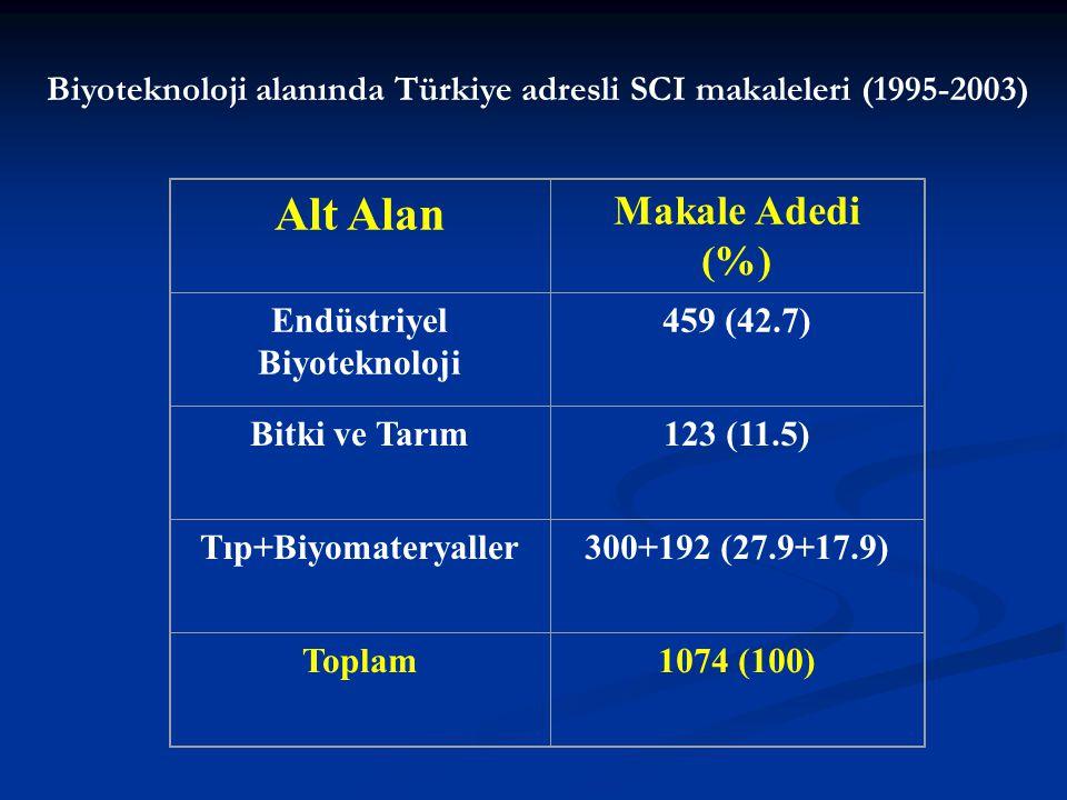 Alt Alan Makale Adedi (%) Endüstriyel Biyoteknoloji 459 (42.7) Bitki ve Tarım123 (11.5) Tıp+Biyomateryaller300+192 (27.9+17.9) Toplam1074 (100) Biyoteknoloji alanında Türkiye adresli SCI makaleleri (1995-2003)