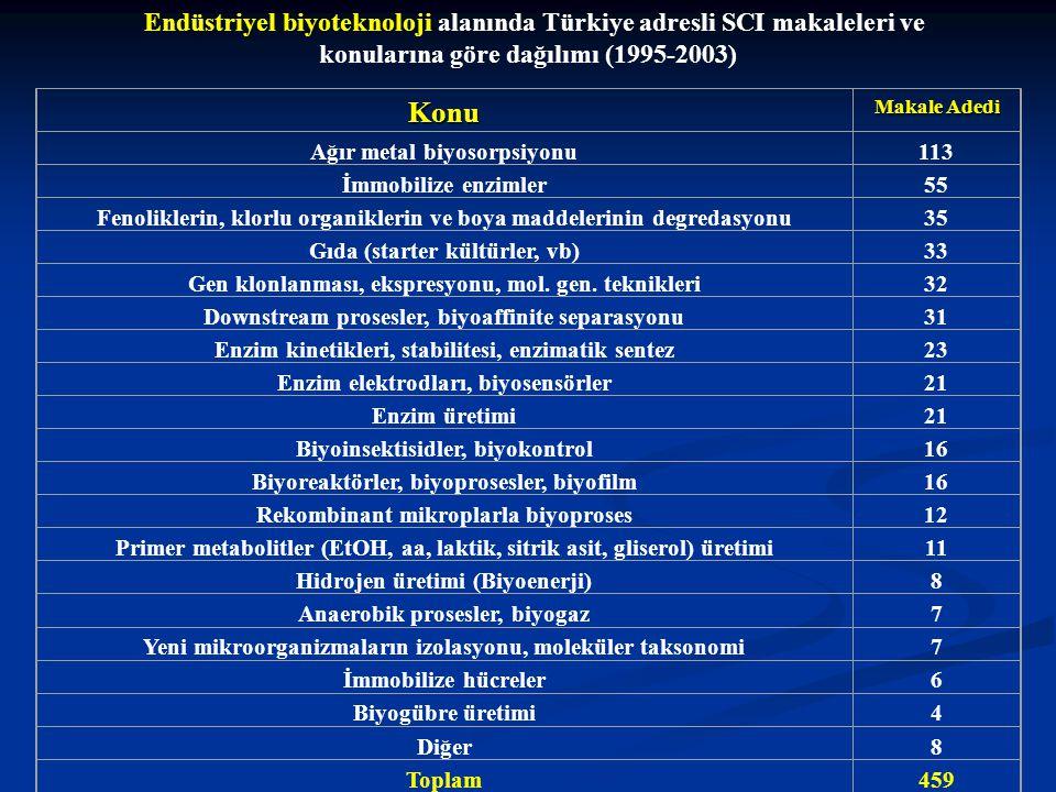 Endüstriyel biyoteknoloji alanında Türkiye adresli SCI makaleleri ve konularına göre dağılımı (1995-2003)Konu Makale Adedi Ağır metal biyosorpsiyonu113 İmmobilize enzimler55 Fenoliklerin, klorlu organiklerin ve boya maddelerinin degredasyonu35 Gıda (starter kültürler, vb)33 Gen klonlanması, ekspresyonu, mol.