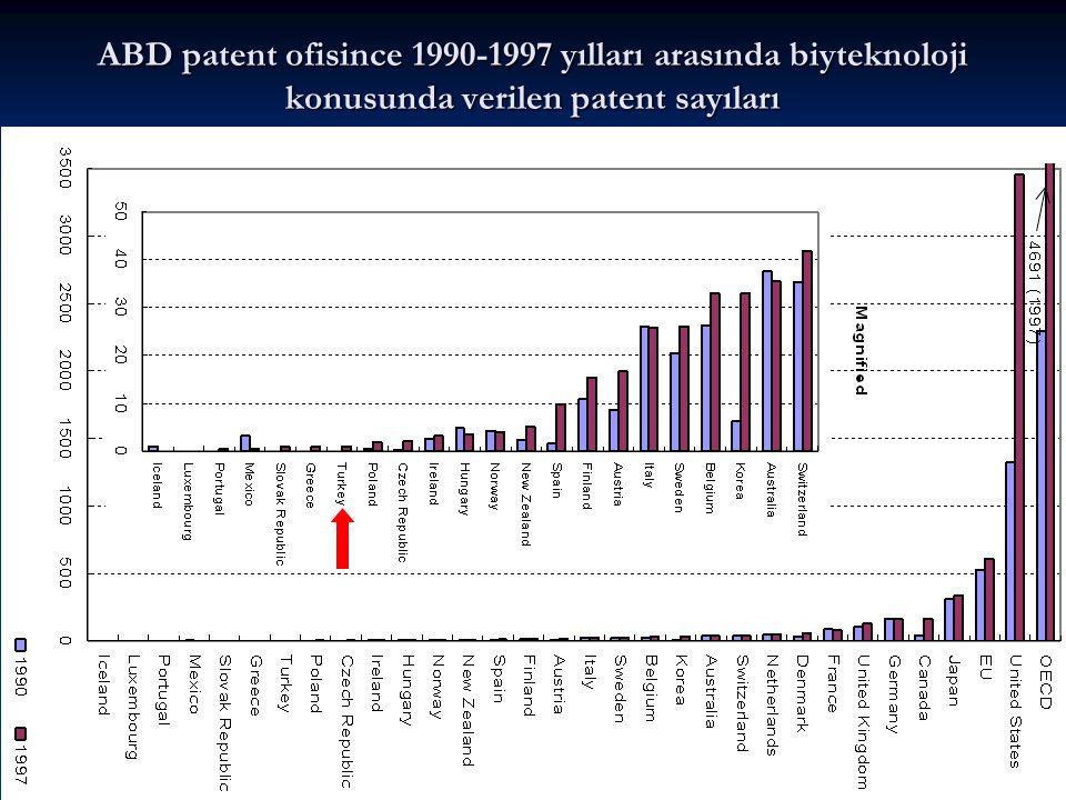 ABD patent ofisince 1990-1997 yılları arasında biyteknoloji konusunda verilen patent sayıları