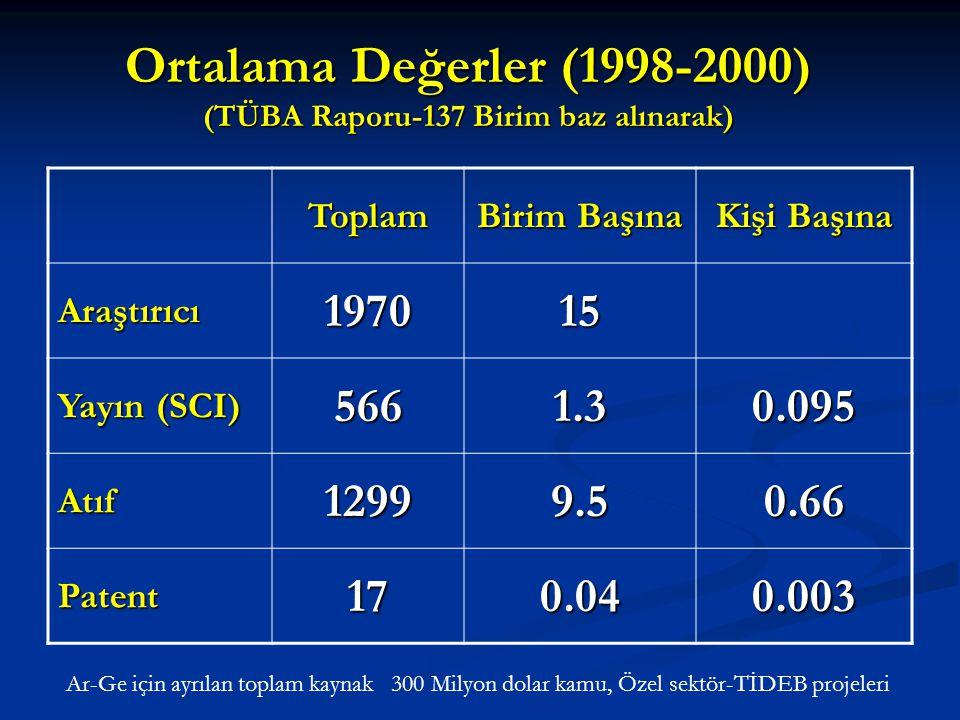Ortalama Değerler (1998-2000) (TÜBA Raporu-137 Birim baz alınarak) Toplam Birim Başına Kişi Başına Araştırıcı197015 Yayın (SCI) 5661.30.095 Atıf12999.