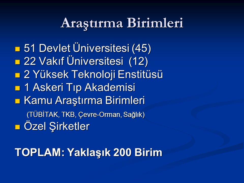 51 Devlet Üniversitesi (45) 51 Devlet Üniversitesi (45) 22 Vakıf Üniversitesi (12) 22 Vakıf Üniversitesi (12) 2 Yüksek Teknoloji Enstitüsü 2 Yüksek Te