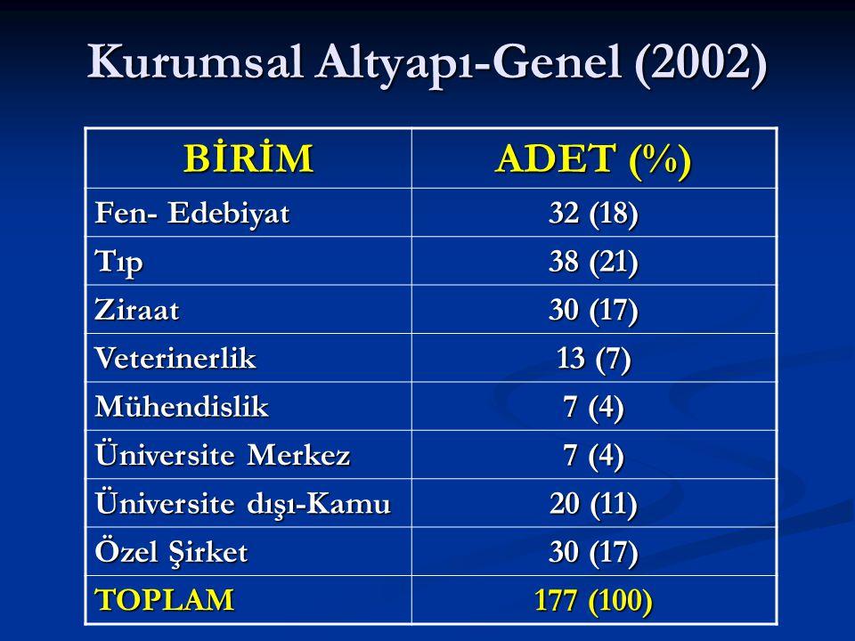 Kurumsal Altyapı-Genel (2002) BİRİM ADET (%) Fen- Edebiyat 32 (18) Tıp 38 (21) Ziraat 30 (17) Veterinerlik 13 (7) Mühendislik 7 (4) Üniversite Merkez 7 (4) Üniversite dışı-Kamu 20 (11) Özel Şirket 30 (17) TOPLAM 177 (100)