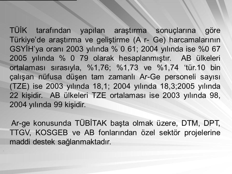 TÜİK tarafından yapılan araştırma sonuçlarına göre Türkiye'de araştırma ve geliştirme (A r- Ge) harcamalarının GSYİH'ya oranı 2003 yılında % 0 61; 200