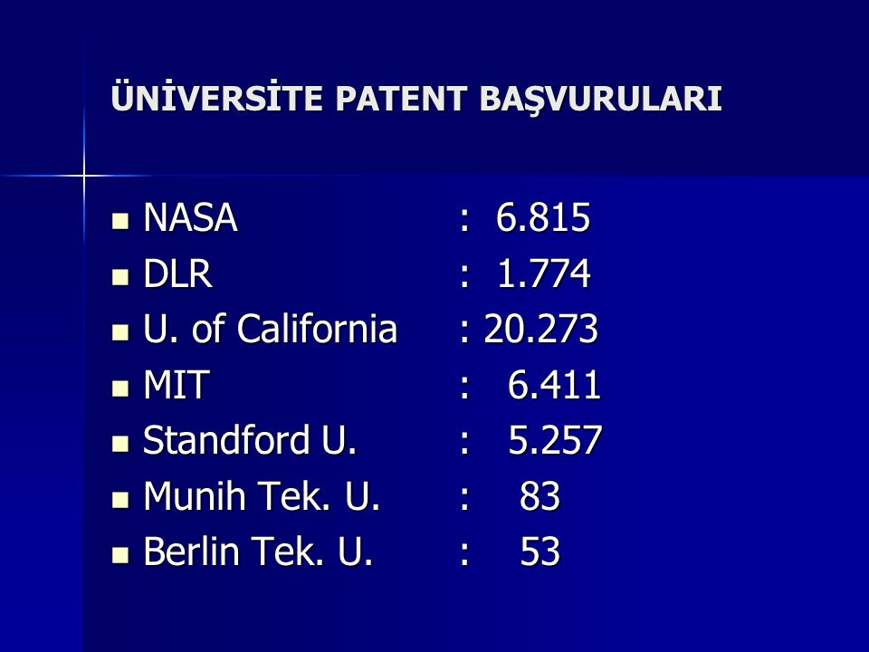 ÜNİVERSİTE PATENT BAŞVURULARI NASA: 6.815 NASA: 6.815 DLR: 1.774 DLR: 1.774 U. of California: 20.273 U. of California: 20.273 MIT: 6.411 MIT: 6.411 St