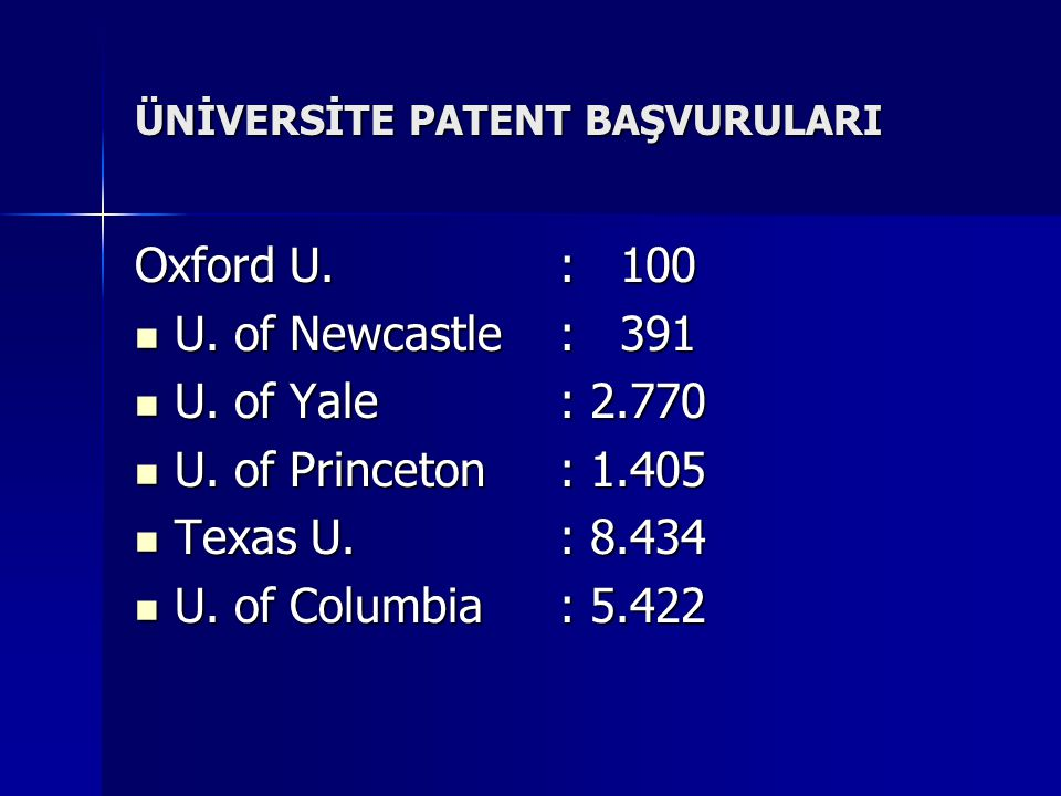 ÜNİVERSİTE PATENT BAŞVURULARI Oxford U.: 100 U. of Newcastle: 391 U. of Newcastle: 391 U. of Yale: 2.770 U. of Yale: 2.770 U. of Princeton: 1.405 U. o