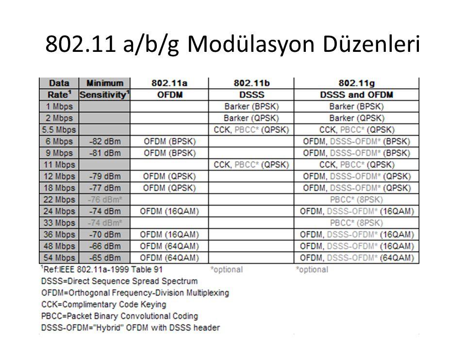802.11 a/b/g Modülasyon Düzenleri