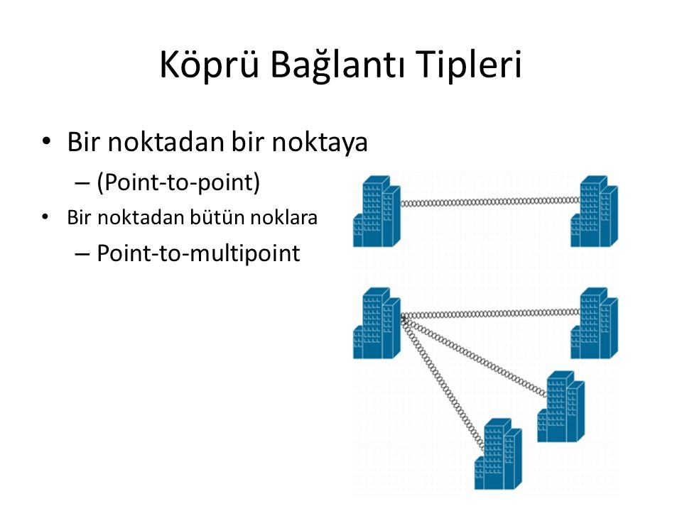 Köprü Bağlantı Tipleri Bir noktadan bir noktaya – (Point-to-point) Bir noktadan bütün noklara – Point-to-multipoint