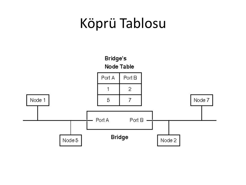 Köprü Tablosu