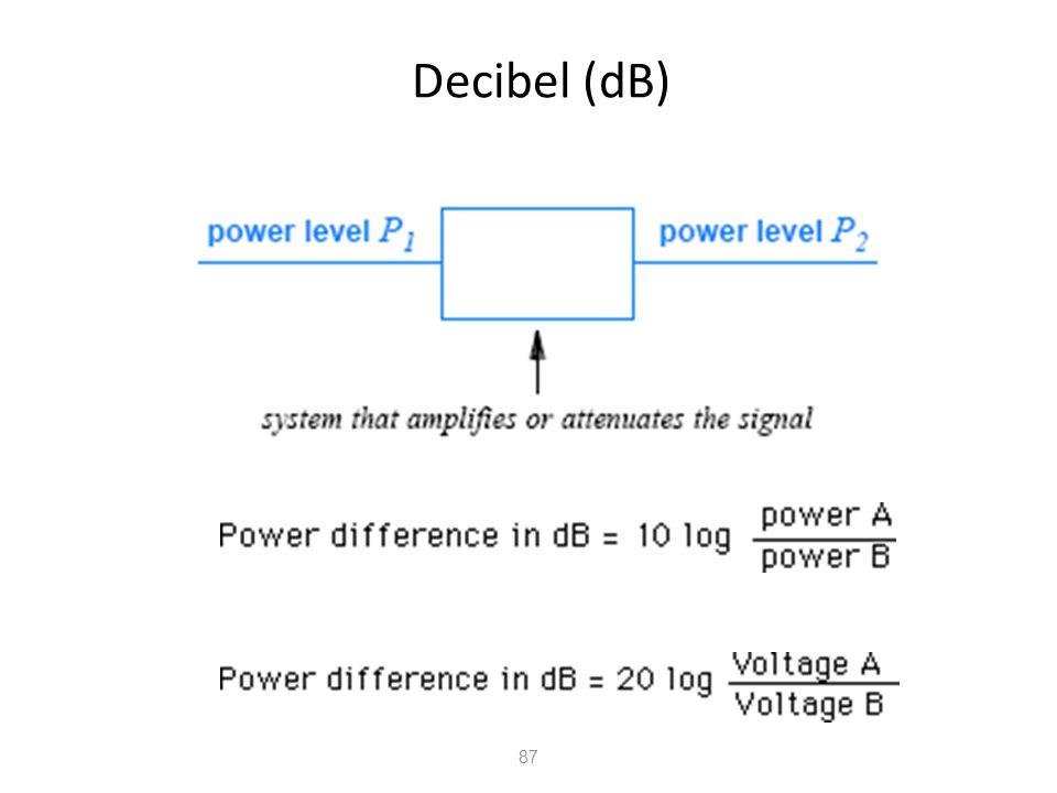 Decibel (dB) 87
