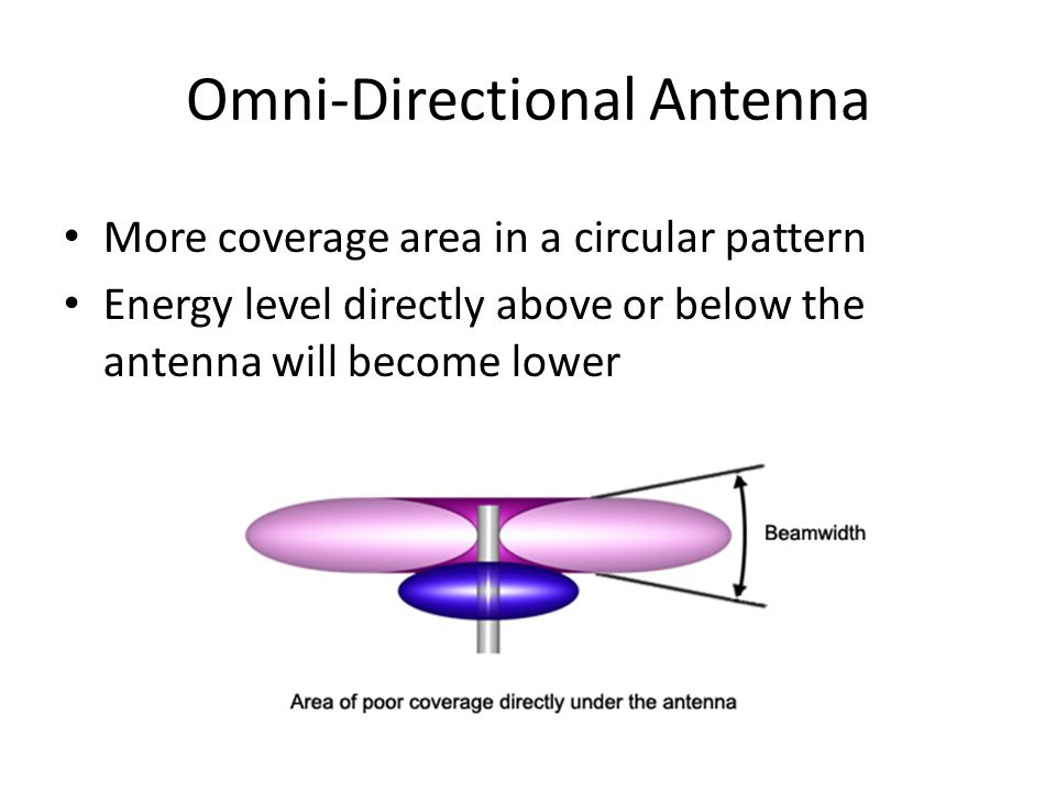 Omni-Directional Antenna More coverage area in a circular pattern Energy level directly above or below the antenna will become lower