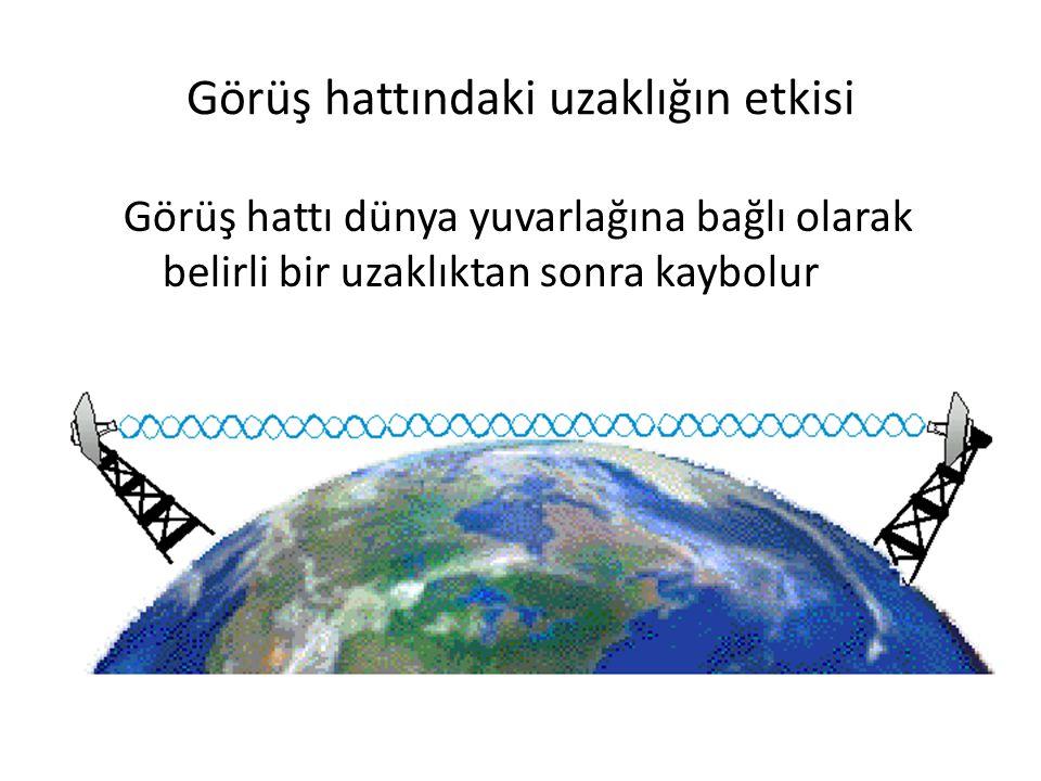 Görüş hattındaki uzaklığın etkisi Görüş hattı dünya yuvarlağına bağlı olarak belirli bir uzaklıktan sonra kaybolur