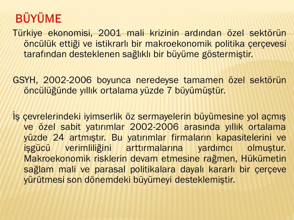 BÜYÜME Türkiye ekonomisi, 2001 mali krizinin ardından özel sektörün öncülük ettiği ve istikrarlı bir makroekonomik politika çerçevesi tarafından desteklenen sağlıklı bir büyüme göstermiştir.