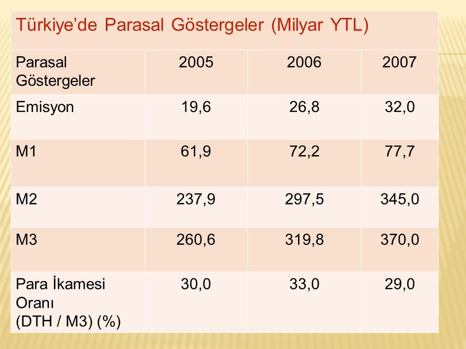 Türkiye'de Parasal Göstergeler (Milyar YTL) Parasal Göstergeler 200520062007 Emisyon19,626,832,0 M161,972,277,7 M2237,9297,5345,0 M3260,6319,8370,0 Para İkamesi Oranı (DTH / M3) (%) 30,033,029,0