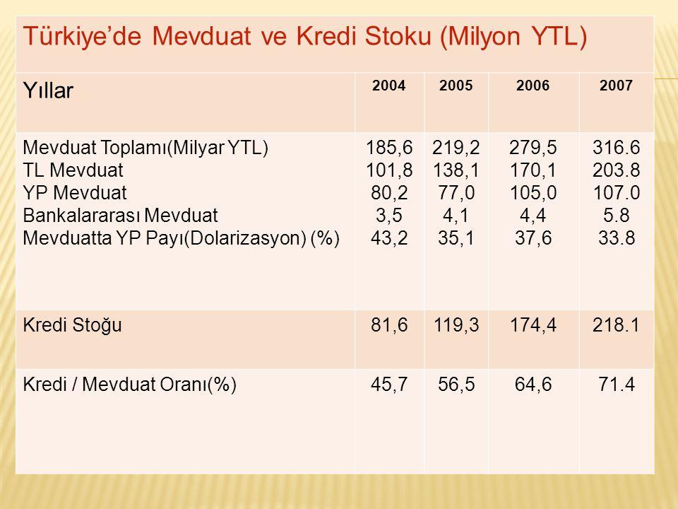 Türkiye'de Mevduat ve Kredi Stoku (Milyon YTL) Yıllar 2004200520062007 Mevduat Toplamı(Milyar YTL) TL Mevduat YP Mevduat Bankalararası Mevduat Mevduatta YP Payı(Dolarizasyon) (%) 185,6 101,8 80,2 3,5 43,2 219,2 138,1 77,0 4,1 35,1 279,5 170,1 105,0 4,4 37,6 316.6 203.8 107.0 5.8 33.8 Kredi Stoğu81,6119,3174,4218.1 Kredi / Mevduat Oranı(%)45,756,564,671.4