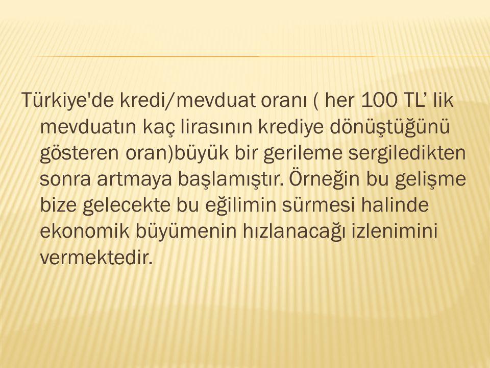 Türkiye de kredi/mevduat oranı ( her 100 TL' lik mevduatın kaç lirasının krediye dönüştüğünü gösteren oran)büyük bir gerileme sergiledikten sonra artmaya başlamıştır.