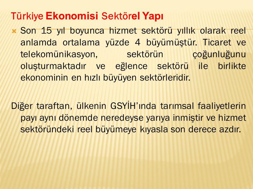 Türkiye Ekonomisi Sektör el Yapı  Son 15 yıl boyunca hizmet sektörü yıllık olarak reel anlamda ortalama yüzde 4 büyümüştür.