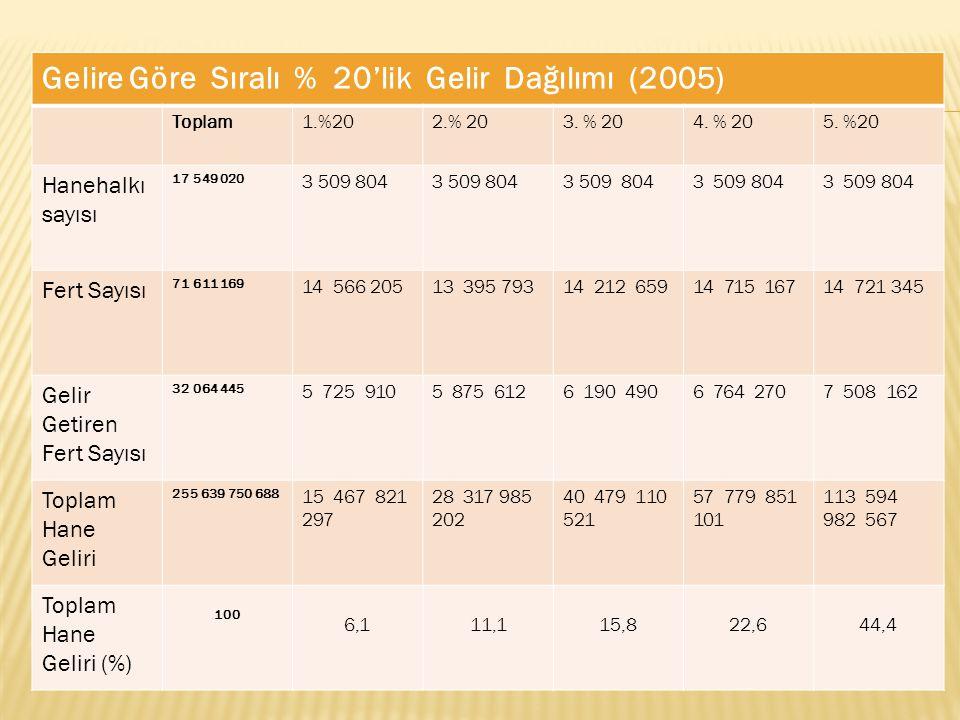 Gelire Göre Sıralı % 20'lik Gelir Dağılımı (2005) Toplam1.%202.% 203.