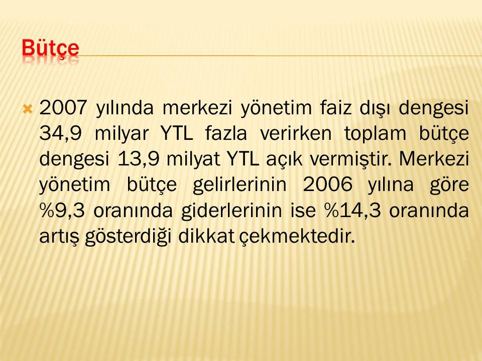  2007 yılında merkezi yönetim faiz dışı dengesi 34,9 milyar YTL fazla verirken toplam bütçe dengesi 13,9 milyat YTL açık vermiştir.