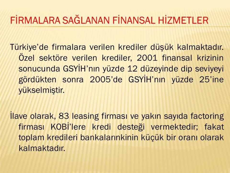 FİRMALARA SAĞLANAN FİNANSAL HİZMETLER Türkiye'de firmalara verilen krediler düşük kalmaktadır.